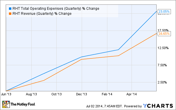 RHT Total Operating Expenses (Quarterly) Chart