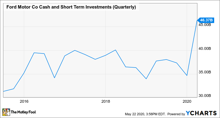 F Cash and Short Term Investments (Quarterly) Chart