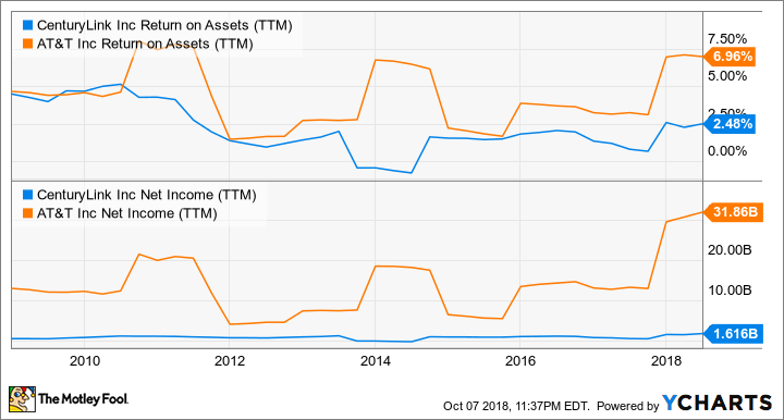 CTL Return on Assets (TTM) Chart