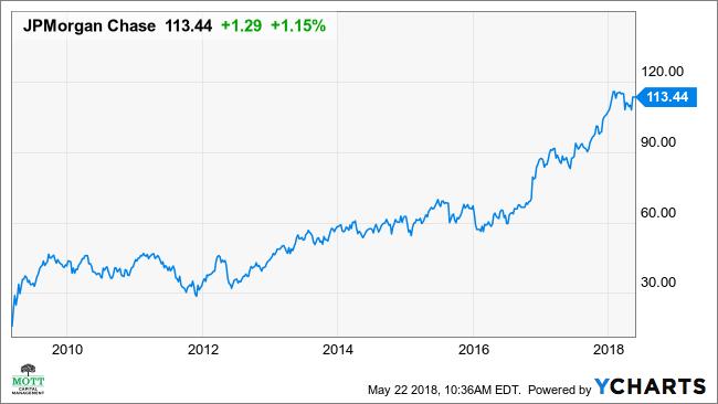 Jp Morgan Stock Quote | Jpmorgan S Stock May Rebound To New Record High Investopedia