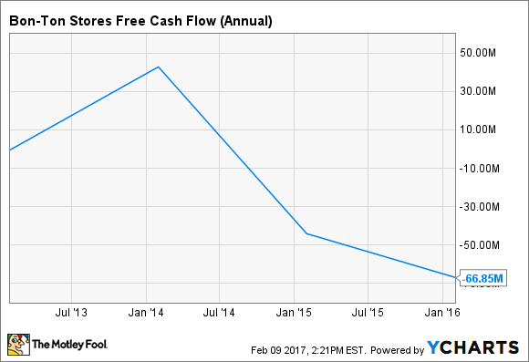 BONT Free Cash Flow (Annual) Chart