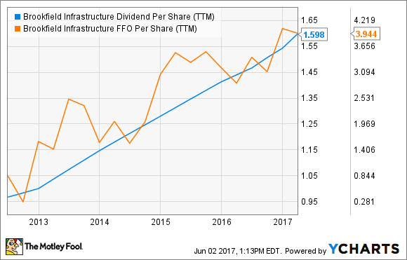 BIP Dividend Per Share (TTM) Chart