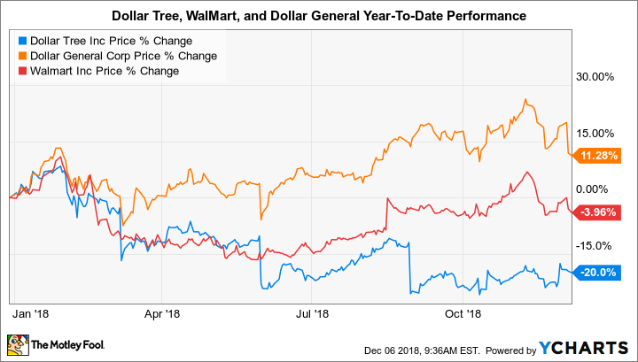 Dollar Tree S Management Makes Its Case For 2019 The Motley Fool