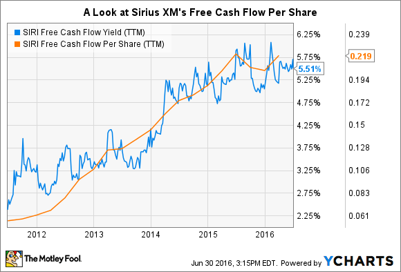 SIRI Free Cash Flow Yield (TTM) Chart
