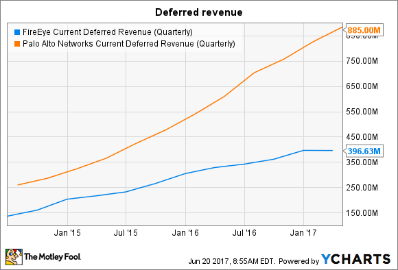 FEYE Current Deferred Revenue (Quarterly) Chart