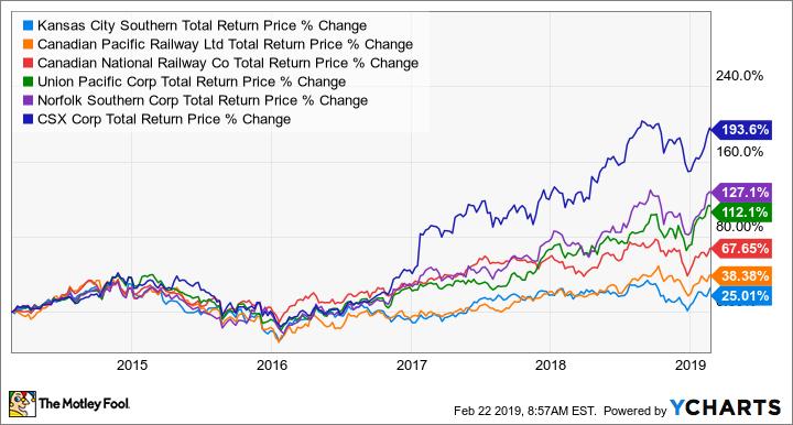 KSU Total Return Price Chart