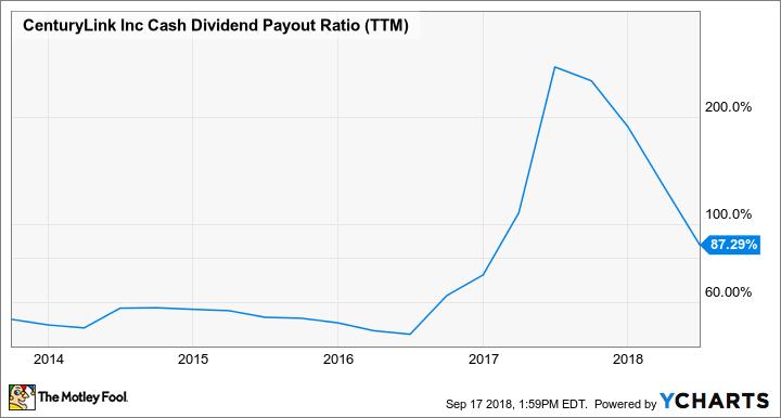 CTL Cash Dividend Payout Ratio (TTM) Chart