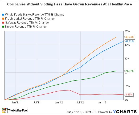 WFM Revenue TTM Chart