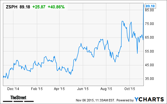 Zs Pharma Zsph Stock Skyrockets On Astrazeneca Merger Thestreet