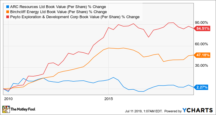 ARX Book Value (Per Share) Chart