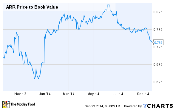 ARR Price to Book Value Chart