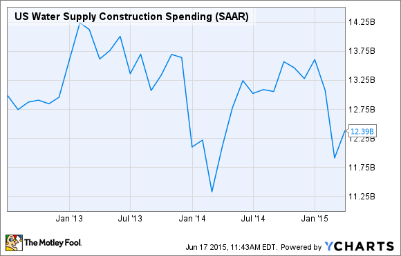 US Water Supply Construction Spending Chart