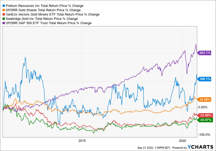 PVG Total Return Price Chart