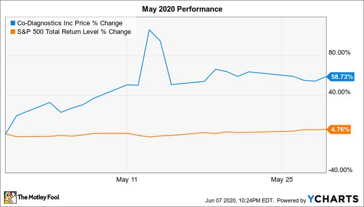 CODX Chart