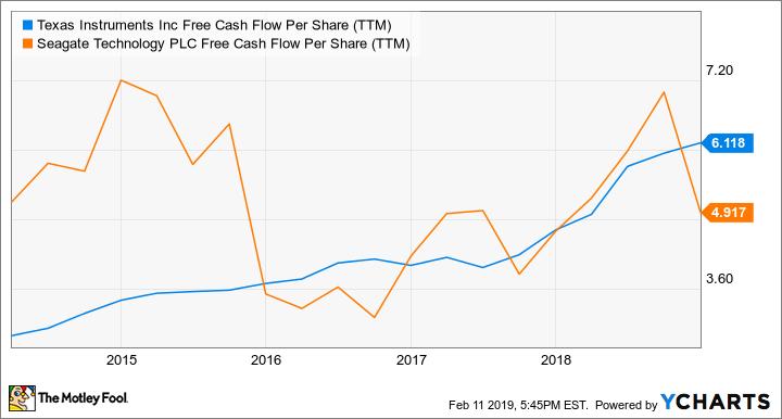 TXN Free Cash Flow Per Share (TTM) Chart