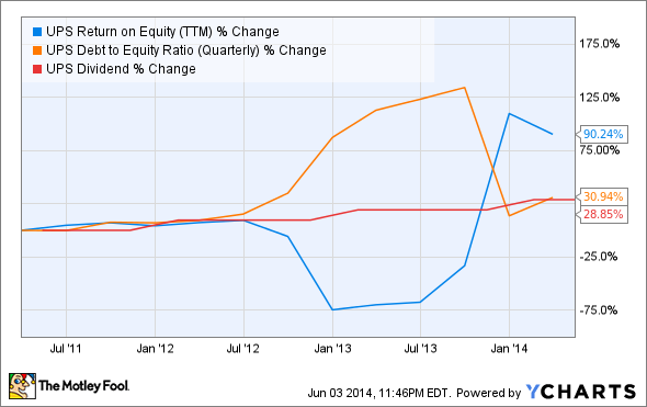 UPS Return on Equity (TTM) Chart