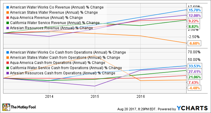 AWK Revenue (Annual) Chart