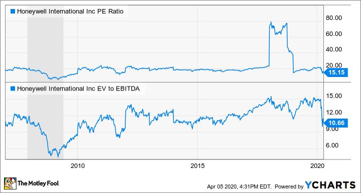 HON PE Ratio Chart