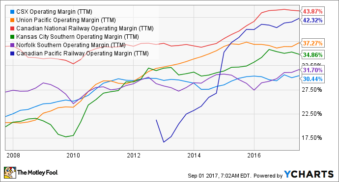 CSX Operating Margin (TTM) Chart