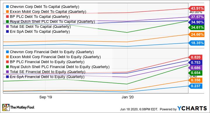 CVX Debt To Capital (Quarterly) Chart