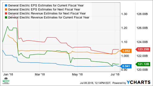 GE EPS Estimates for Current Fiscal Year Chart