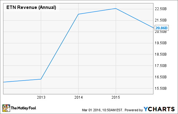 ETN Revenue (Annual) Chart