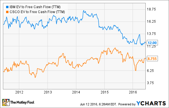 IBM EV to Free Cash Flow (TTM) Chart