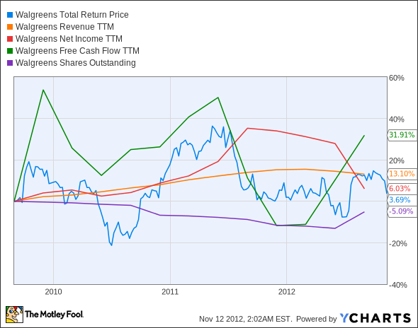 WAG Total Return Price Chart