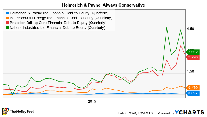 HP Financial Debt to Equity (Quarterly) Chart