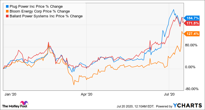 Hydrogen Stocks Are Hot, Alternative Energy Today