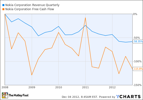 NOK Revenue Quarterly Chart