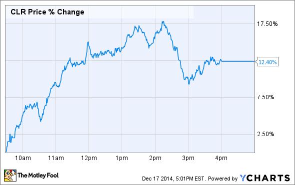 CLR Price Chart