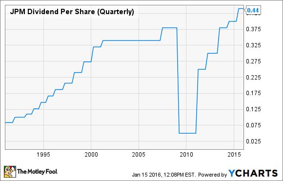 JPM Dividend Per Share (Quarterly) Chart