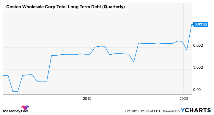COST Total Long Term Debt (Quarterly) Chart