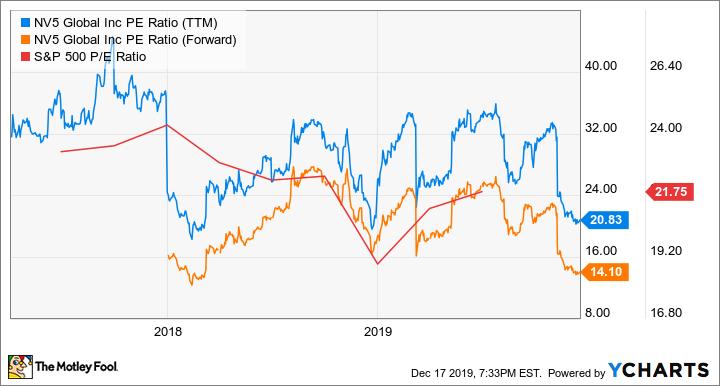 NVEE PE Ratio (TTM) Chart