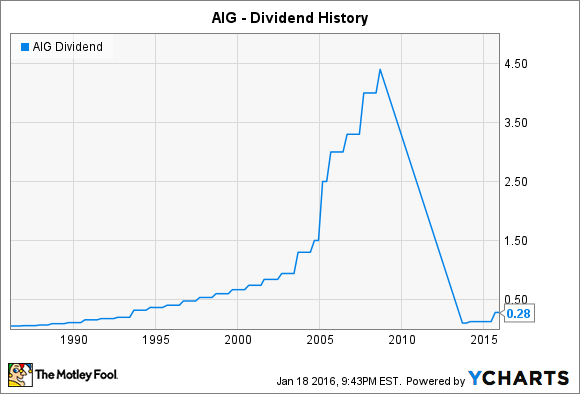 AIG Dividend Chart