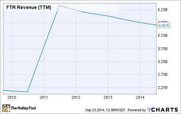 FTR Revenue (TTM) Chart