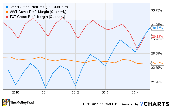 AMZN Gross Profit Margin (Quarterly) Chart