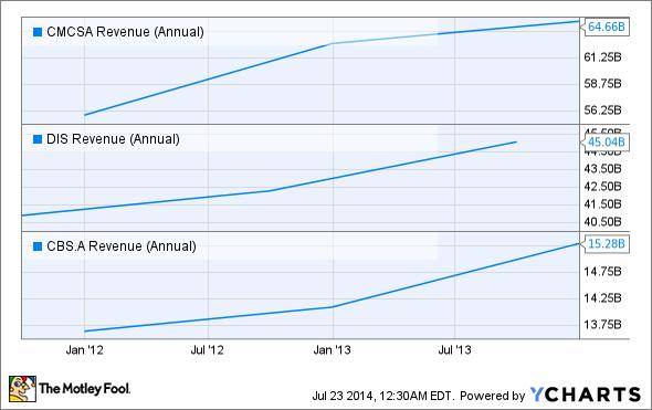 CMCSA Revenue (Annual) Chart