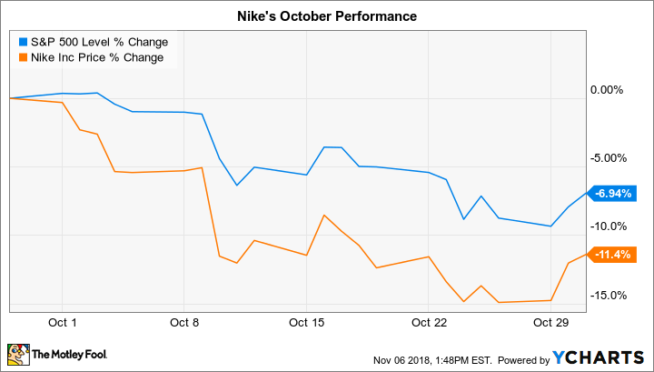 ee0d4d54b Why Nike Stock Lost 11% in October | The Motley Fool