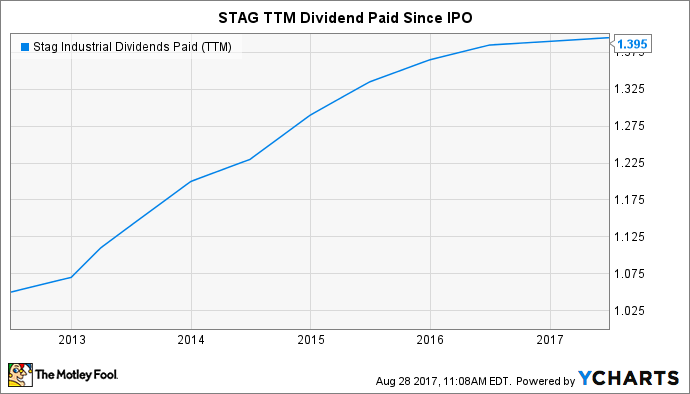 STAG Dividends Paid (TTM) Chart