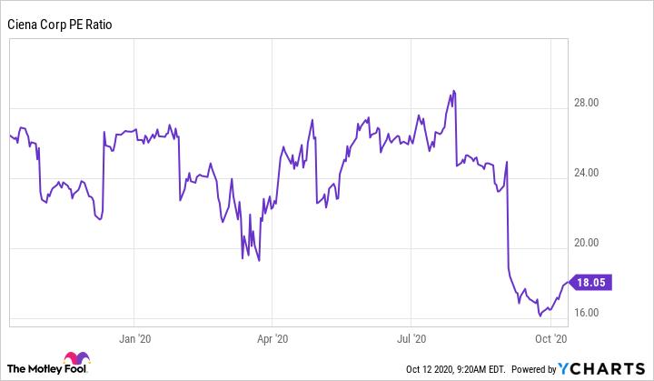 CIEN PE Ratio Chart