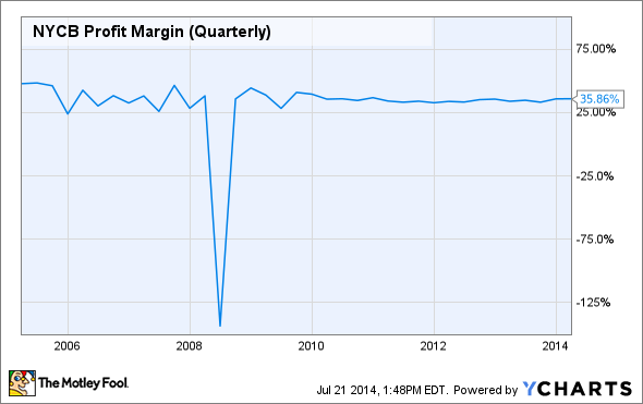 NYCB Profit Margin (Quarterly) Chart