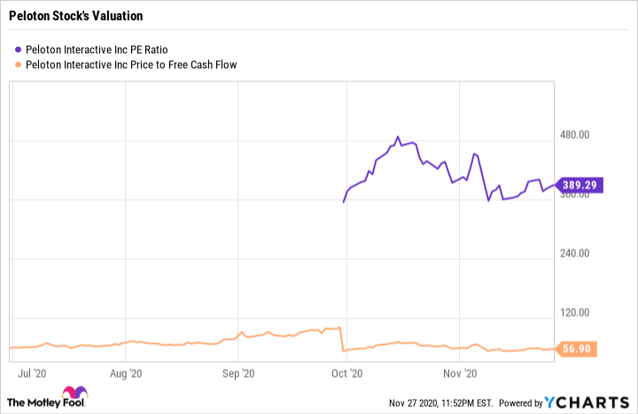 PTON PE Ratio Chart