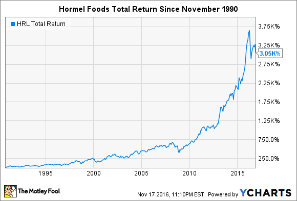 HRL Total Return Price Chart