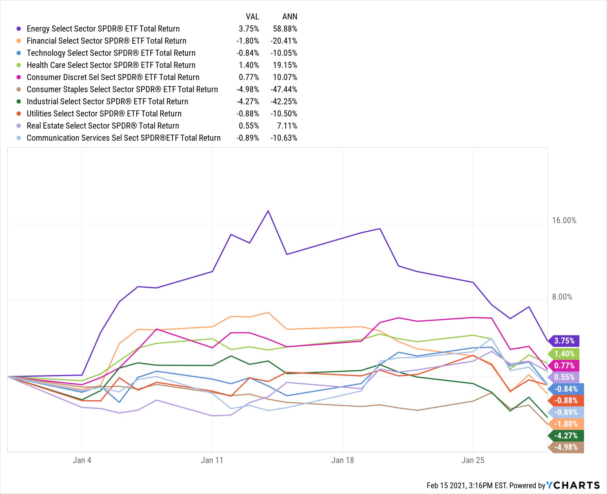 XLE Total Return Level Chart