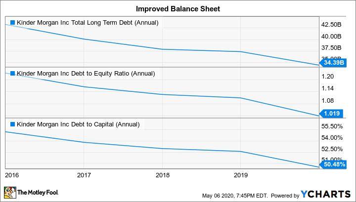 KMI Total Long Term Debt (Annual) Chart