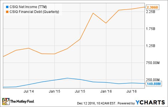 CSIQ Net Income (TTM) Chart