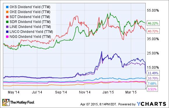 OKS Dividend Yield (TTM) Chart