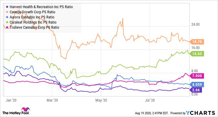 HARV PS Ratio Chart